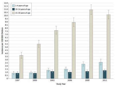Estimates of trends in hospitalizations for prescription opioid poisonings by age. Courtesy of The JAMA Network, American Medical Association
