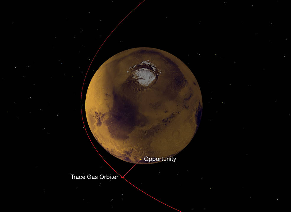 A NASA radio on Europe's Trace Gas Orbiter, which reached Mars in October 2016, has succeeded in its first test of receiving data from NASA Mars rovers, both Opportunity and Curiosity. This graphic depicts the geometry of the relay from Opportunity to the orbiter, which then sent the data to Earth. Credits: NASA/JPL-Caltech/ESA