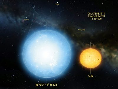 The star Kepler 11145123 is the roundest natural object ever measured in the universe. Stellar oscillations imply a difference in radius between the equator and the poles of only 3 km. This star is significantly more round than the Sun. Illustration credit: Mark A. Garlick