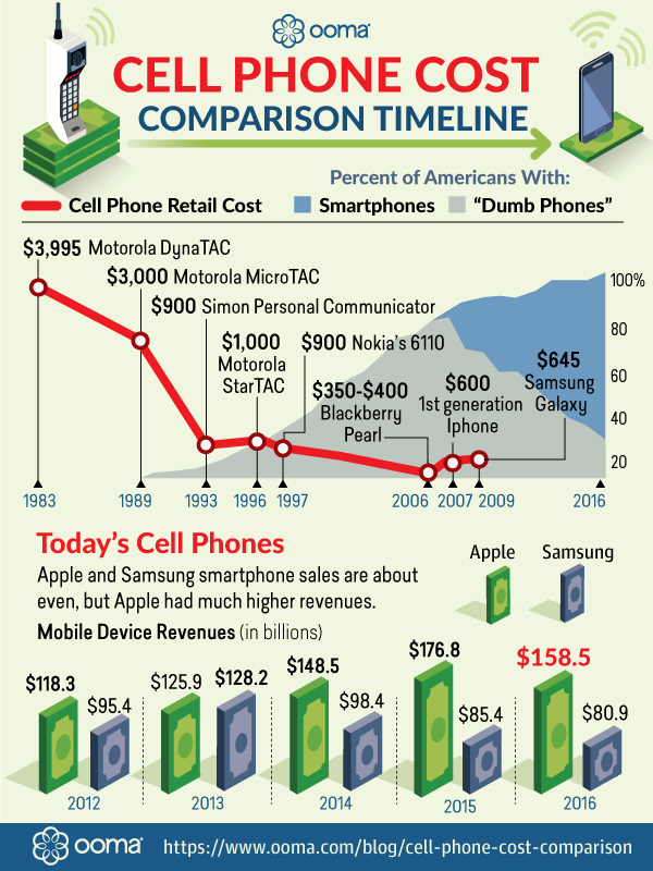 cell-phone-cost-comparison_infographic.png