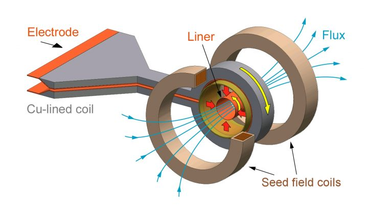 This is the business end of the megagauss generator system. The coil rapidly collapses the liner, compressing the field within to strengthen it. The liner implodes at 5km/s, almost 15 times the speed of sound. Image credit: 2018 Shojiro Takeyama
