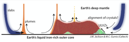 Cross-section illustration shows slabs of the earth's crust descending through the mantle and aligning magnesiowüstite in ultra-low velocity zones.
