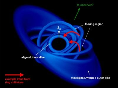 Characteristic disc structure from the simulation of a misaligned disc around a spinning black hole. Credit: K. Pounds et al. / University of Leicester