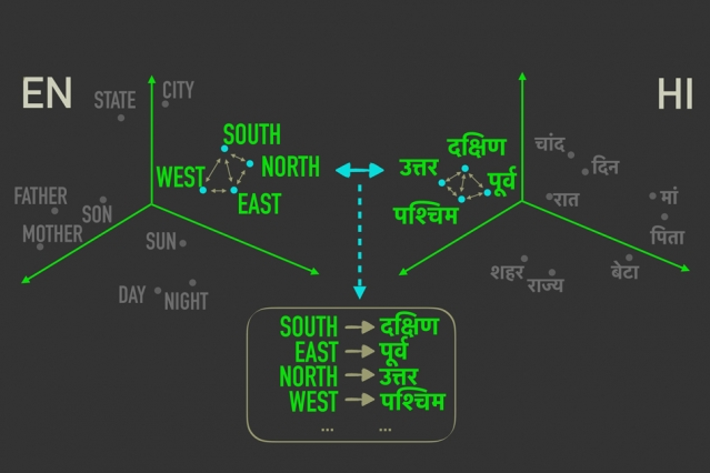 "The new model measures distances between words with similar meanings in ""word embeddings,"" and then aligns the words in both embeddings that are most closely correlated by relative distances, meaning they're most likely to be direct translations of one another. Image courtesy of the researchers / MIT"