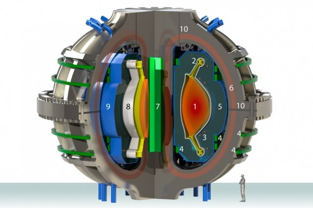 The ARC conceptual design for a compact, high magnetic field fusion power plant. Numbered components are as follows: 1. plasma; 2. The newly designed divertor; 3. copper trim coils; 4. High-temperature superconductor (HTS) poloidal field coils, used to shape the plasma in the divertor; 5. FLiBe blanket, a liquid material that collects heat from emitted neutrons; 6. HTS toroidal field coils, which shape the main plasma torus; 7. HTS central solenoid; 8. vacuum vessel; 9. FLiBe tank; 10. joints in toroidal field coils, which can be opened to allow for access to the interior. ARC rendering by Alexander Creely