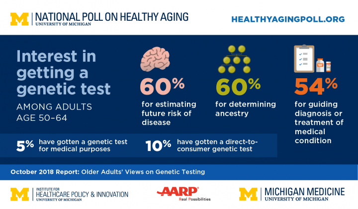 Results of the poll. Image credit: University of Michigan.