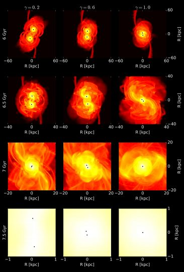 Snapshots of the 120 million particle simulation of two merging dwarf galaxies, which each contain a blackhole, between 6 and 7.5 billion years. (Image: Thomas Tamfal/UZH)