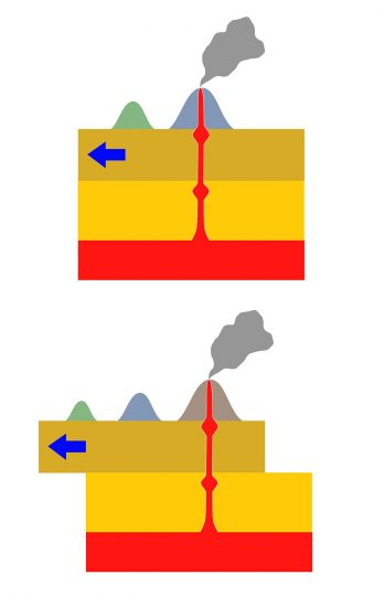 """Island chains like the Hawaiians are formed when tectonic plates move across a mantle plume """"hot spot."""" (Illustration courtesy of Los688/Wikimedia Commons, Public Domain)"""