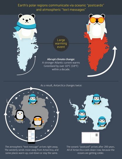Infographic illustrating the communication between Earth's polar regions. Credit: Oliver Day, Oregon State University via Flickr, CC BY-SA 2.0