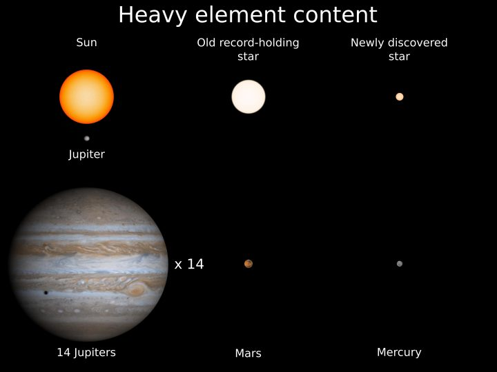The new discovery is only 14% the size of the Sun and is the new record holder for the star with the smallest complement of heavy elements. It has about the same heavy element proportion as Mercury, the smallest planet in our solar system. Credit: Kevin Schlaufman.