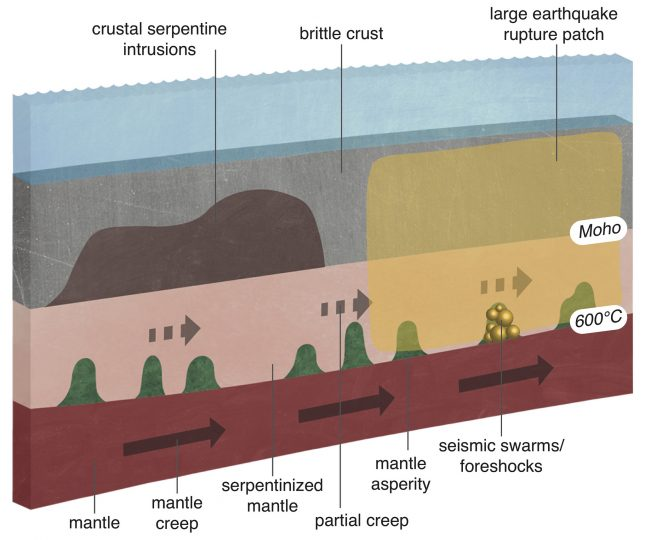 Diagram showing how movement deep beneath the Earth's surface silently builds up stress that leads to earthquakes (graphic provided by John Nabelek and Vaclav Kuna of the OSU College of Earth, Ocean and Atmospheric Sciences).