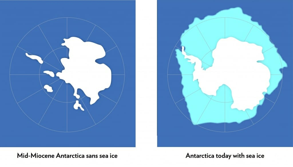 Roughly 15 million years ago, when Earth's atmosphere was supercharged with carbon dioxide, oceans warmed and sea ice around Antarctica disappeared, causing a significant part of the Antarctic ice cap to melt and dramatically elevate global sea levels (left). New research warns that a warming world caused by increased carbon dioxide in the atmosphere and coupled with periodic changes in the geometry of Earth's orbit could warm oceans, leading to a loss of sea ice (right) and sparking a dramatic retreat of the Antarctic Ice Sheet, and elevate sea levels worldwide. Image credit: Richard Levy
