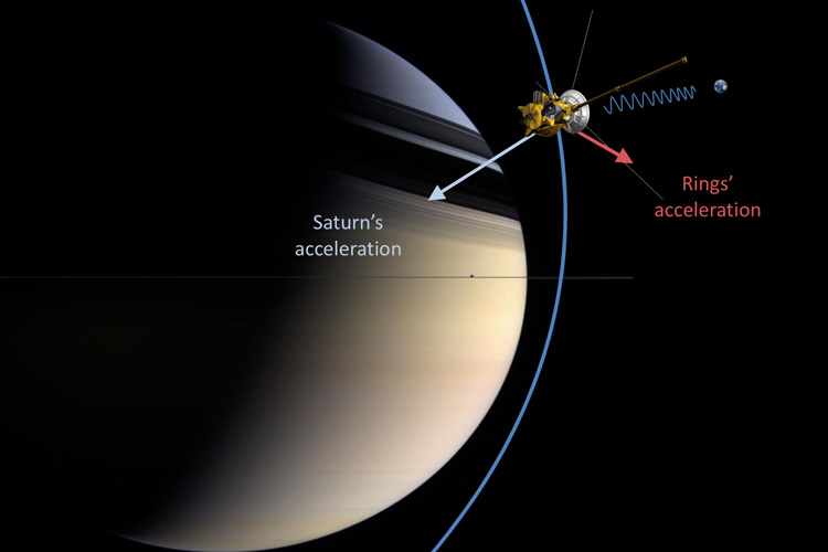 During the Grand Finale, Cassini passed between the inner edge of Saturn's D-ring and the cloud top. This orbital configuration allowed the disentanglement of the tiny acceleration of the rings from the large acceleration due to Saturn. The two forces pull the spacecraft in opposite directions. Image credit: NASA/JPL-Caltech