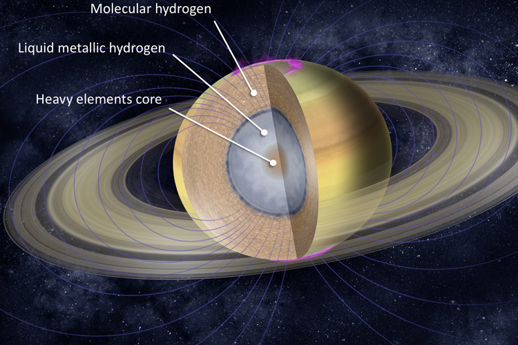 Saturn's interior is composed of three primary layers: a deep, inner rocky core made mostly of heavy elements, enveloped by liquid metallic hydrogen and surrounded by a thick layer of gaseous molecular hydrogen (H2). Image credit: NASA/JPL-Caltech