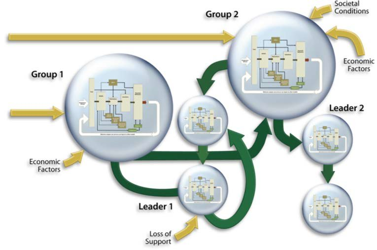A conceptual diagram shows a hypothetical model for decision-making, similar to the one developed at Sandia National Laboratories. (Image courtesy of Mike Bernard)
