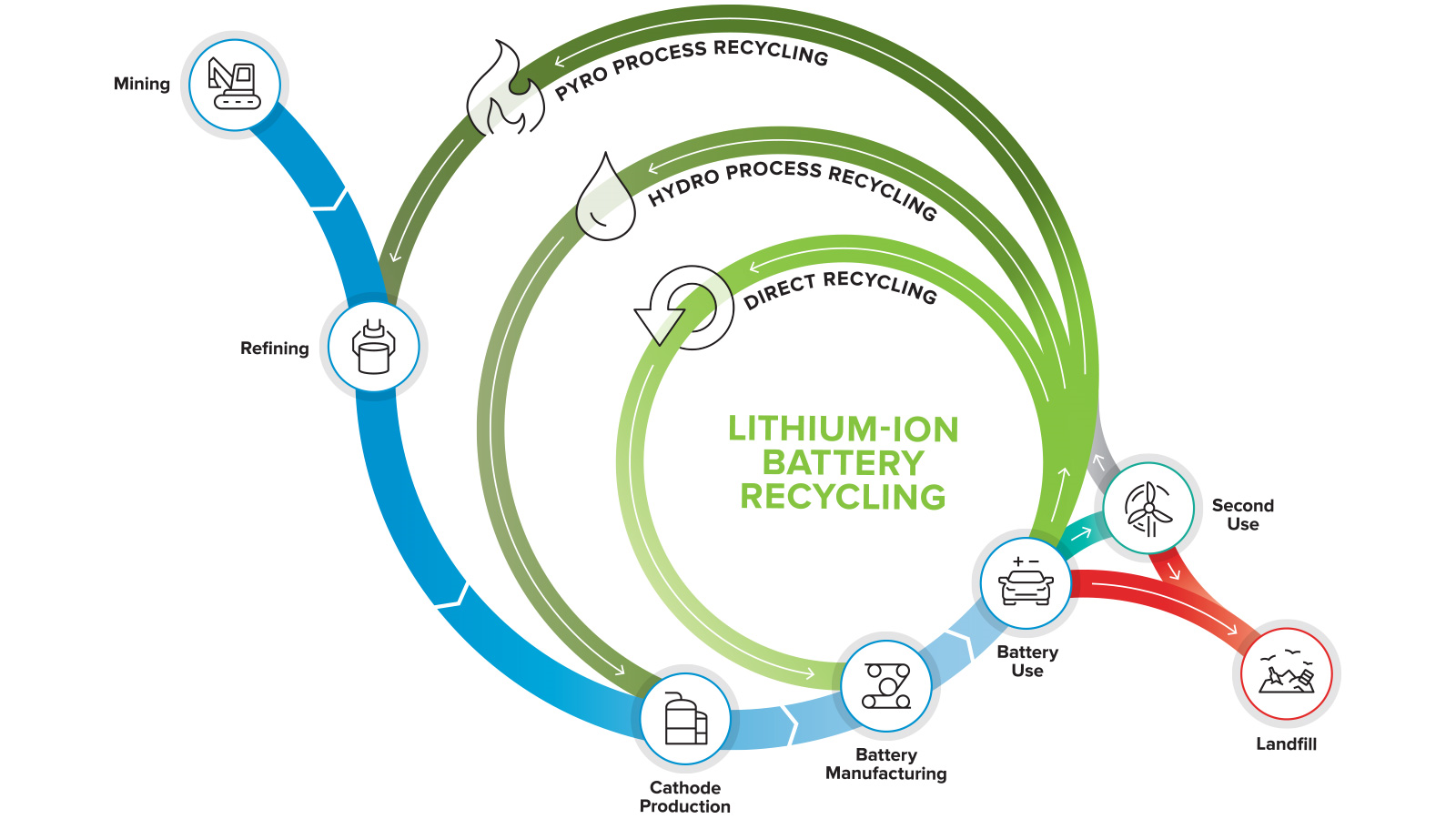 DOE launches its first lithium-ion battery recycling R&D center