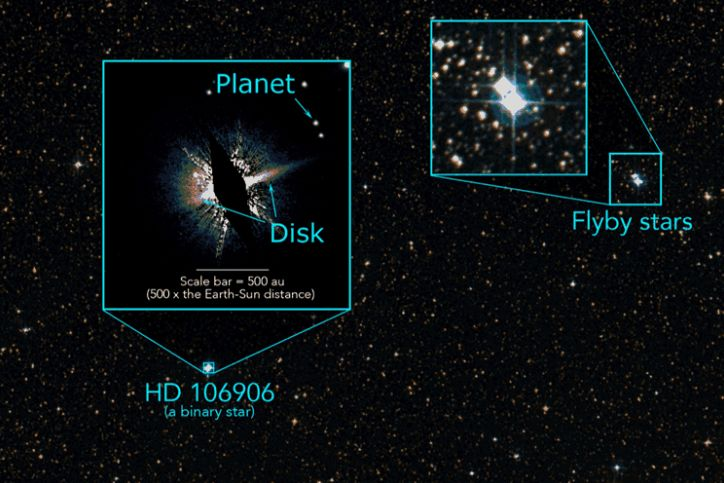Two binary stars, now far apart, skated by one another 2-3 million years ago, leaving a smoking gun: a disordered planetary system (left). Credit: UC Berkeley