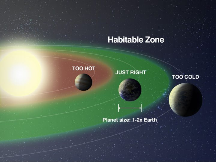 A NASA graphic showing an Earth-sized planet inside, within, and outside of the habitable zone around a star. Credit: NASA