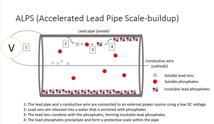 Briefly applying electricity to a lead pipe enables a safe coating to quickly form inside the pipe. Image credit: Gabriel Lobo