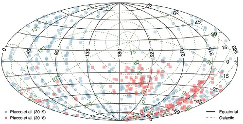 Figure 1. Equatorial and Galactic coordinate distribution of the stars observed with Gemini North and Gemini South in poor weather conditions.