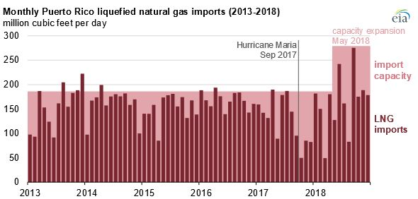 Source: U.S. Energy Information Administration, based on U.S. Department of Energy's Office of Fossil Energy
