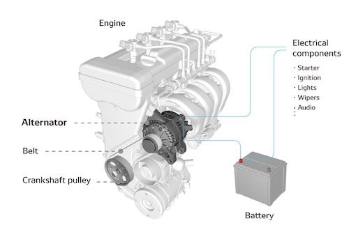 Alternator location in the engine system. Image credit: DENSO