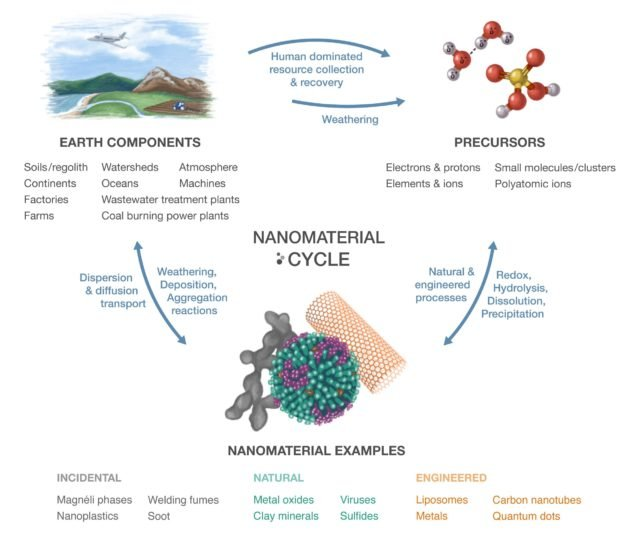 Earth has not only water and rock cycles, and many chemical cycles, but also a nanomaterial cycle.   Rose Perry