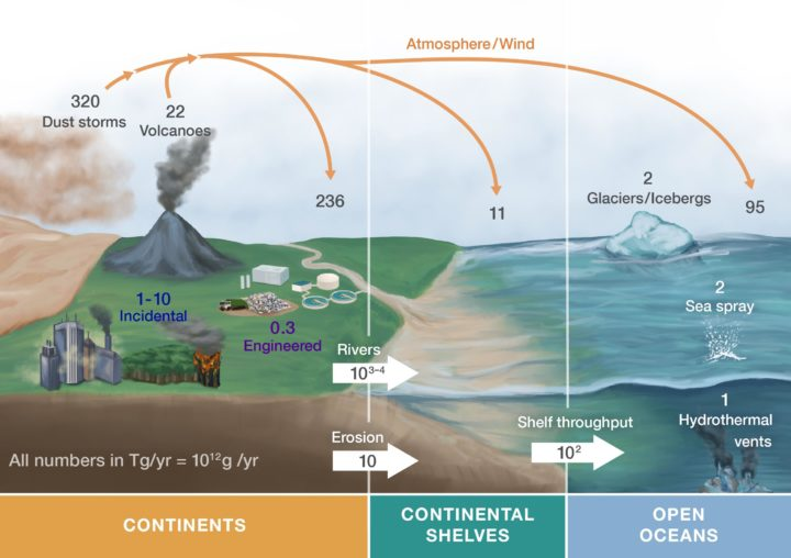 An estimated annual global accounting, in teragrams, for all nanomaterials on or in Earth's surface and atmophere.   Rose Perry, PNNL