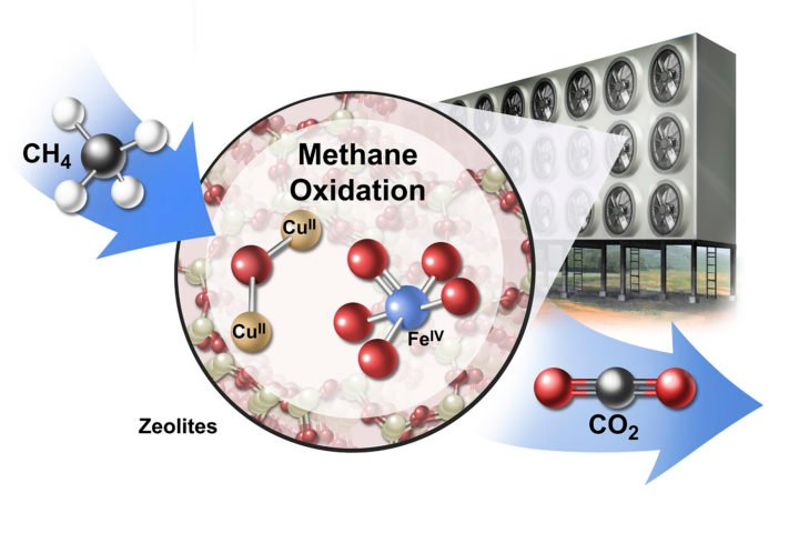 A conceptual drawing of an industrial array for converting methane (CH4) to carbon dioxide (CO2) using catalytic materials called zeolites (CUII and FEIV). Image credit: Jackson, et al. 2019 Nature Sustainability / Artist: Stan Coffman