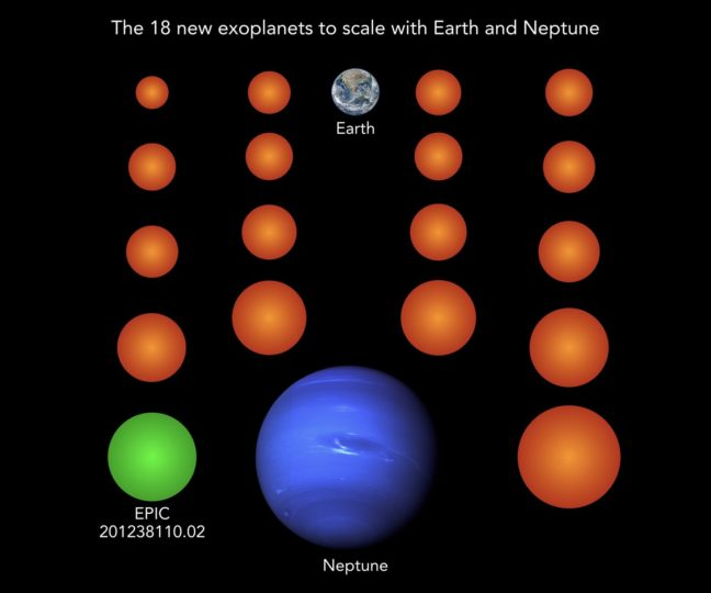 Almost all known exoplanets are larger than Earth and typically as large as the gas planet Neptune. The 18 newly discovered planets (here in orange and green), for comparison, are much smaller than Neptune, three of them even smaller than Earth and two more as large as Earth. Planet EPIC 201238110.02 is the only one of the new planets cool enough to potentially host liquid water on its surface. Image credit: NASA/JPL (Neptune), NASA/NOAA/GSFC/Suomi NPP/VIIRS/Norman Kuring (Earth), MPS/René Heller