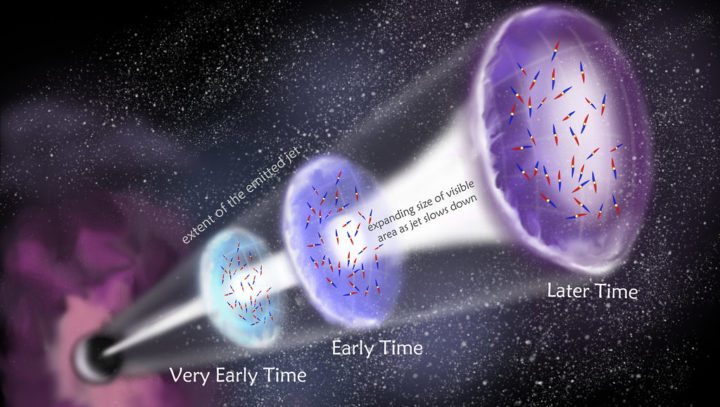 An artist's impression of a Gamma Ray Burst jet over time, and the small patches of magnetic fields present, as revealed by new research.