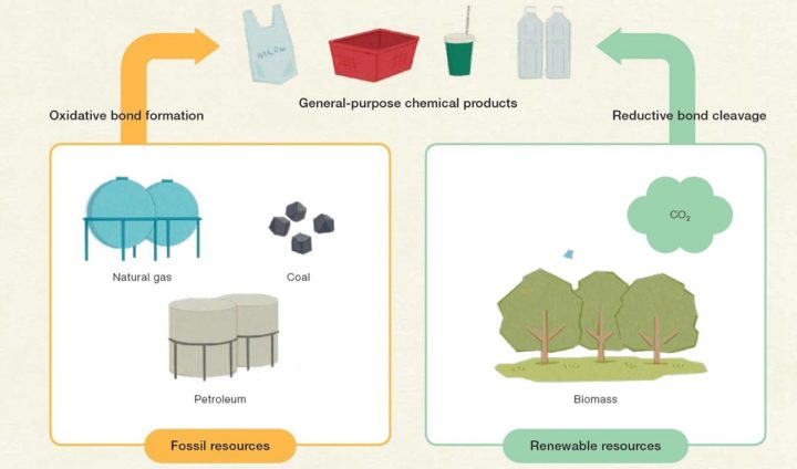 Chemical products have traditionally been made using fossil resources. From a chemical point of view, the addition of oxygen to carbon and hydrogen in fossil resources results in plastics and other general-purpose chemical products. Image credit: University of Tokyo