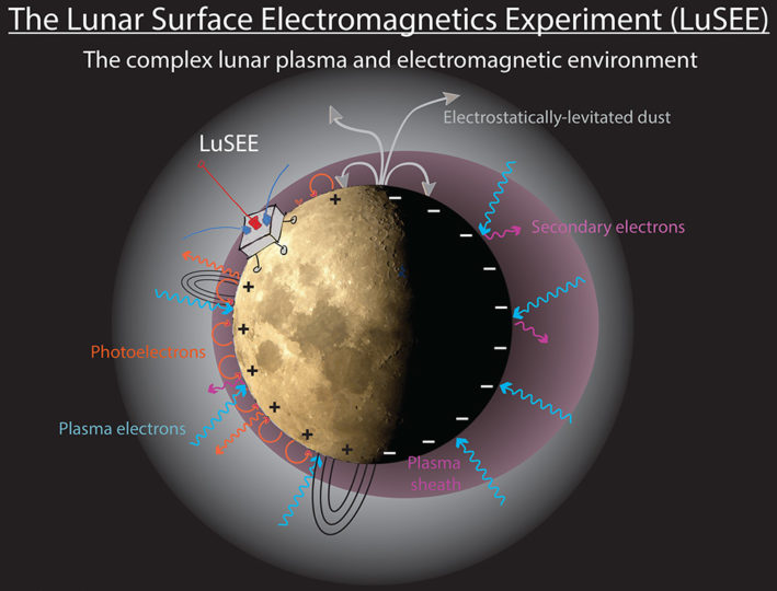 The Lunar Surface Electromagnetics Experiment, or LuSEE, will be built by the Space Science Laboratory to study the magnetic and electric fields on the moon's surface and how they interact with fine dust particles. The scientific instruments will land on the daylight side of the moon, where sunlight knocks electrons our of atoms to electrostatically charge and levitate the dust. Image credit: Stuart Bale/UC Berkeley