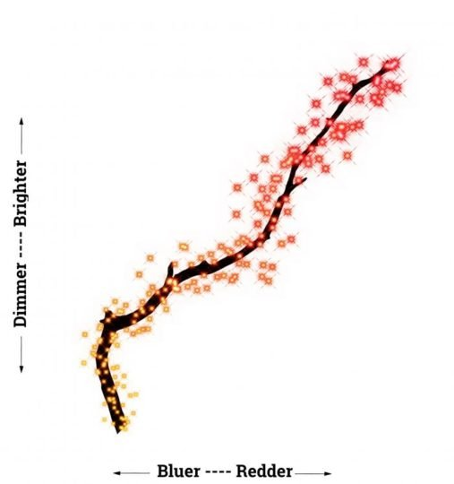 """An impressionistic visualization of what's called the """"Tip of the Red Giant Branch,"""" when diagramming the distribution of stars' brightness versus their color. Image is provided courtesy of Meredith Durbin."""