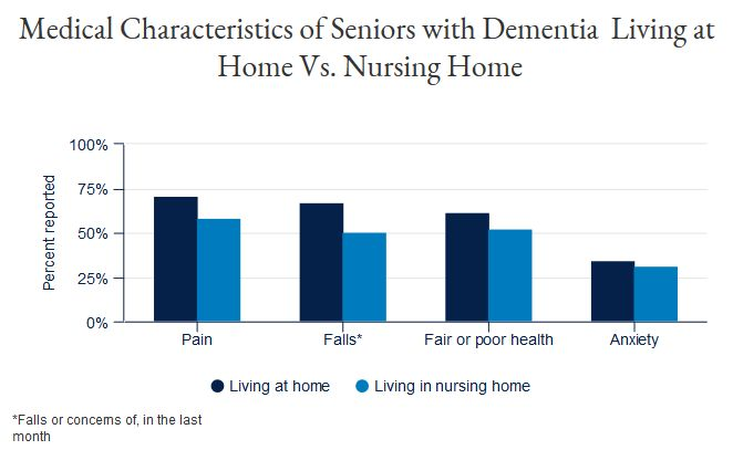 Source: Care Settings and Clinical Characteristics of Older Adults with Moderately Severe Dementia/UCSF