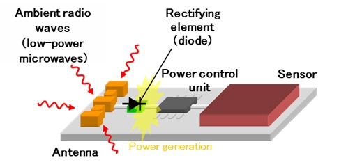 Figure 1. Overview Diagram of Power Generation using Ambient Radio Waves. Image credit: Fujitsu