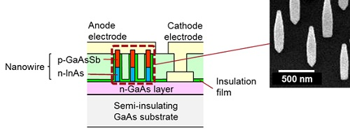 Figure 3. Cross-section of the Nanowire Backward Diode and the Nanowire Crystals. Image credit: Fujitsu