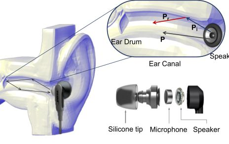When a sound is played into someone's ear, the sound propagates through and is reflected and absorbed by the ear canal — all of which produce a unique signature that can be recorded by a microphone attached to the earbud, which then sends the info via Bluetooth to the user's smartphone for verification. Image credit: University at Buffalo.