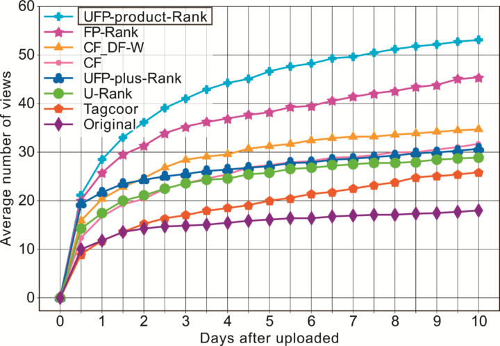 Chart to show popularity of posts that use tags recommended by the algorithm. Image credit: 2019 Wang et al.
