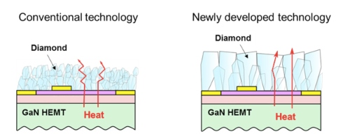 Fig. 1 Cross-sectional view of conventional and newly developed diamond film. Image credit: Fujitsu Ltd