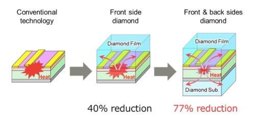 Fig. 3 Heat-spreading method and heat dissipation efficiency. Image credit: Fujitsu Ltd