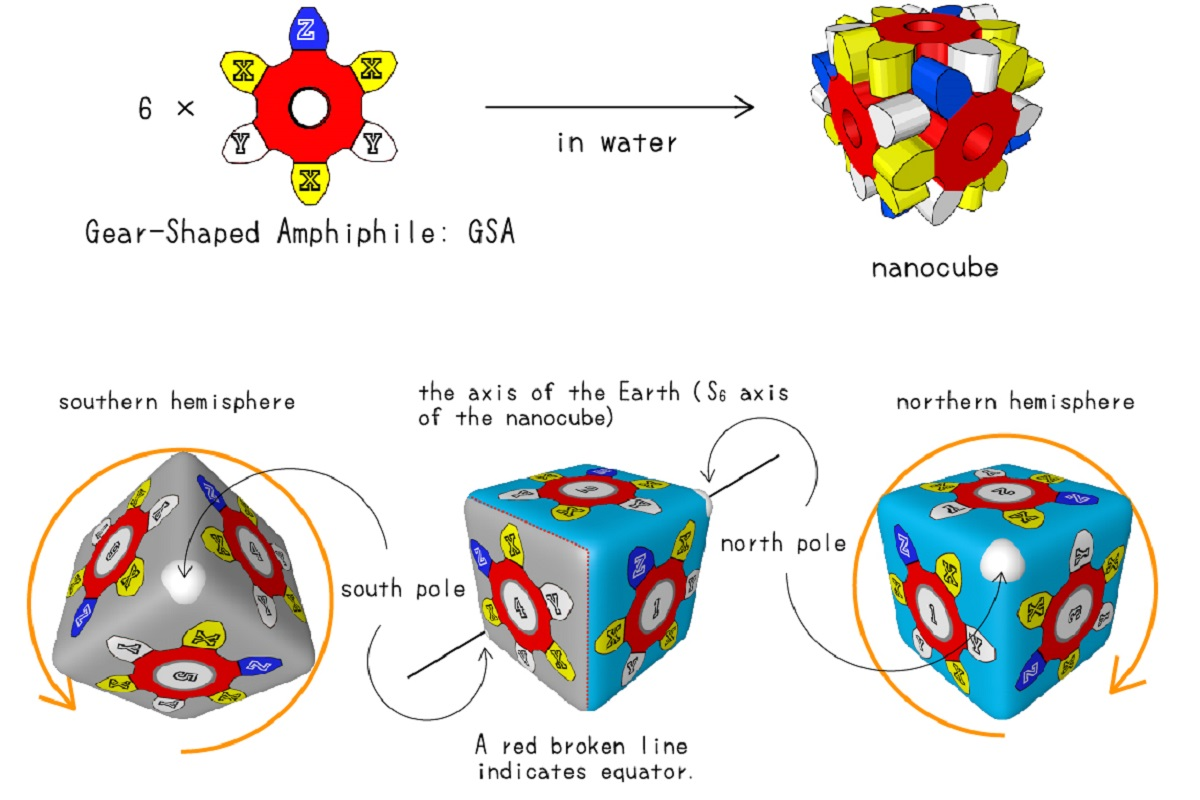 The fully assembled nanocube is represented in this illustration. Each yellow X is a location where researchers used different atoms selected for their polarizability. The combined effect of 18 variable polarity atoms in each nanocube allowed researchers to measure differences in the dispersion force. Image by Shuichi Hiraoka, CC-BY-ND.