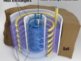 ORNL researchers have developed a system that stores electricity as thermal energy in underground tanks, allowing homeowners to reduce their electricity purchases during peak periods while helping balance the power grid. Credit: Andy Sproles, Oak Ridge National Laboratory/U.S. Dept. of Energy.