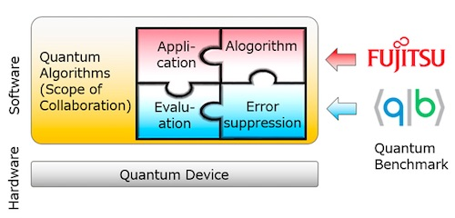Fujitsu Laboratories and Quantum Benchmark Begin Joint Research on Algorithms with Error Suppression for Quantum Computing - technology