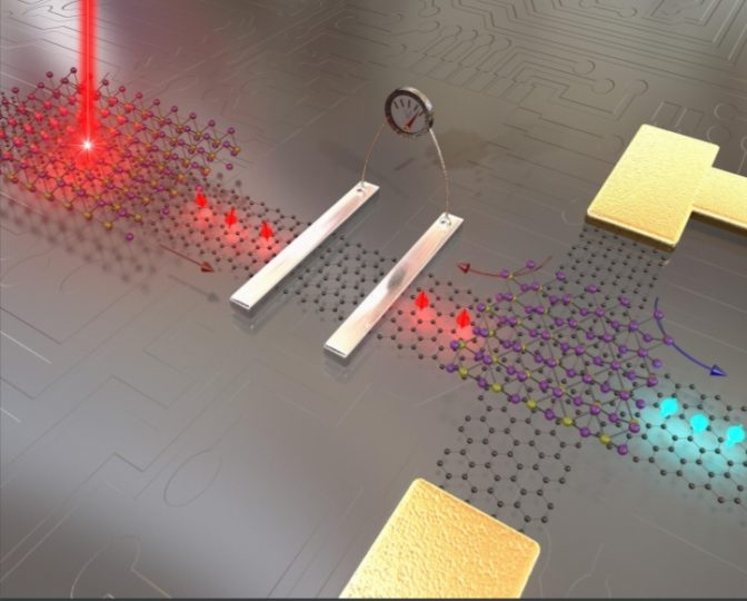 Graphene and 2D materials could move electronics beyond 'Moore's Law' - technology