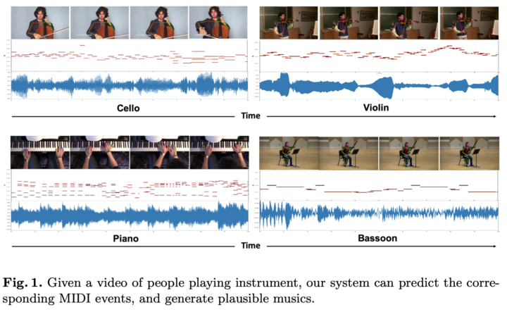 AI system infers music from silent videos of musicians