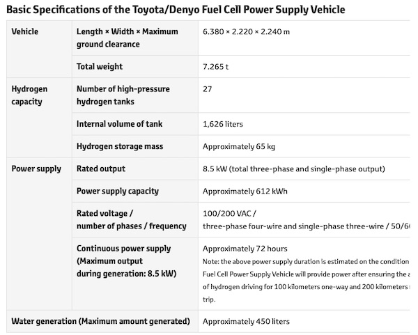 Denyo and Toyota Jointly Develop and Start Verification Tests for Fuel Cell Power Supply Vehicle that Uses Hydrogen to Generate Electricity - technology