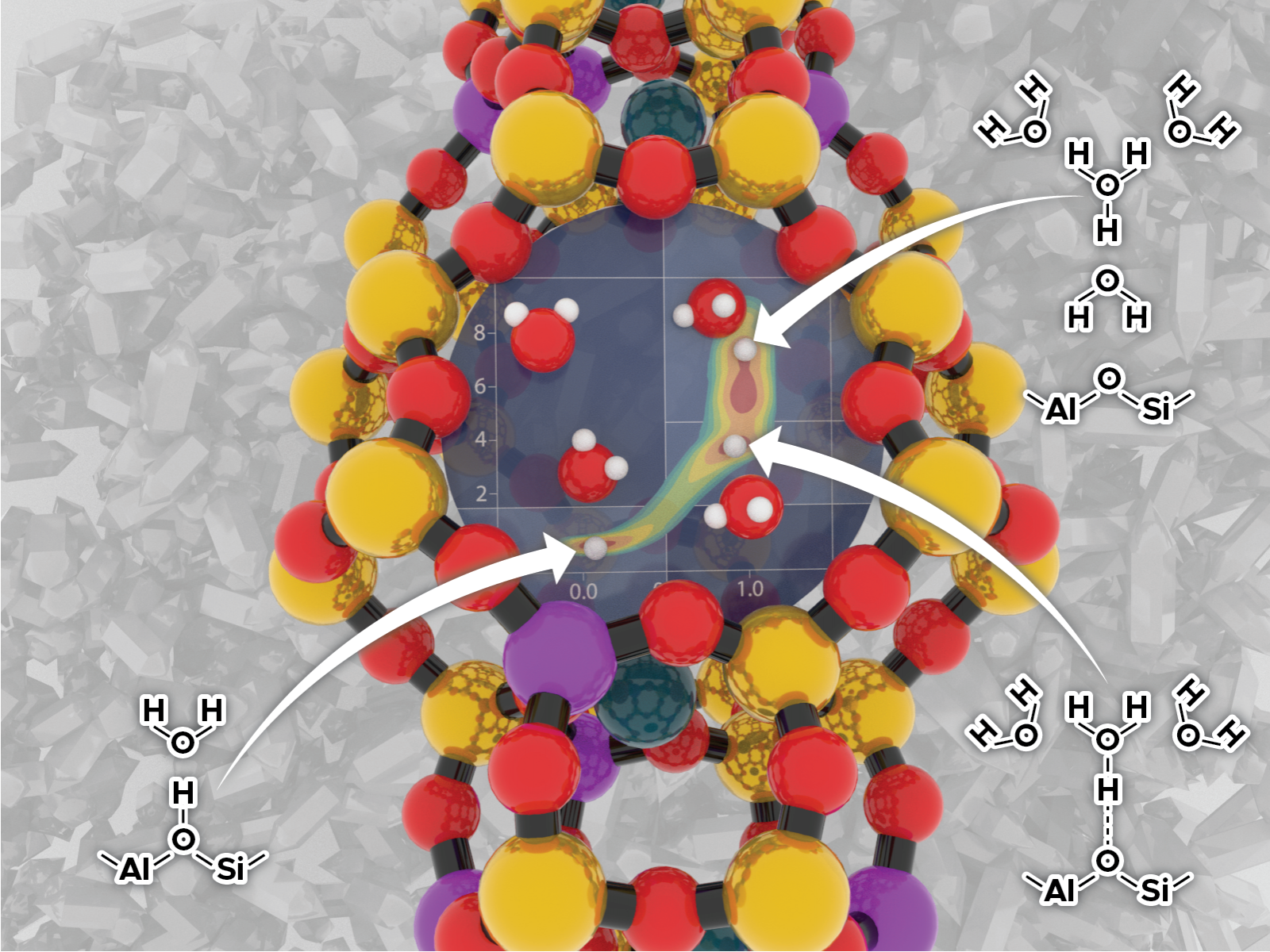 Water Clusters Control Zeolite Reactivity - technology